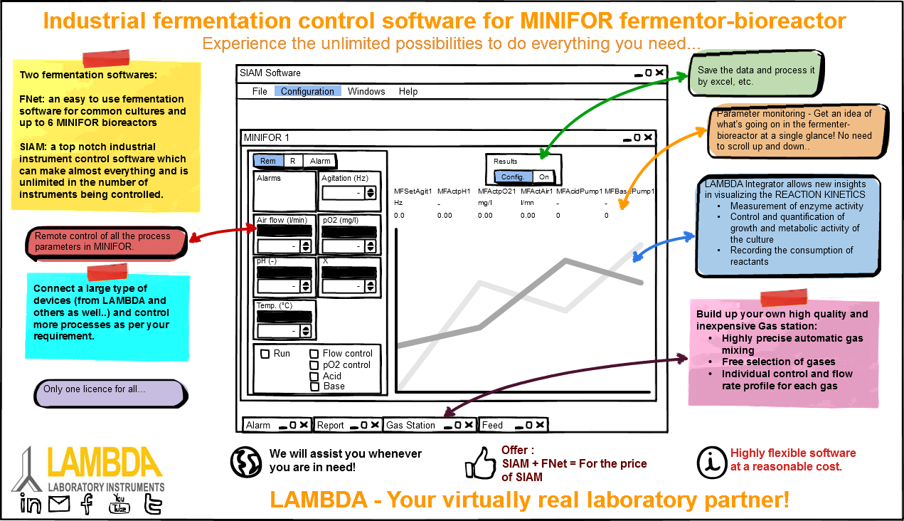 Process control software for monitoring fermentation and cell culture processes