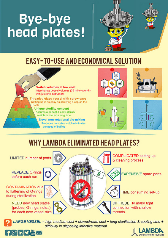 LAMBDA eliminated the expensive head plates in MINIFOR laboratory fermenter and bioreactor