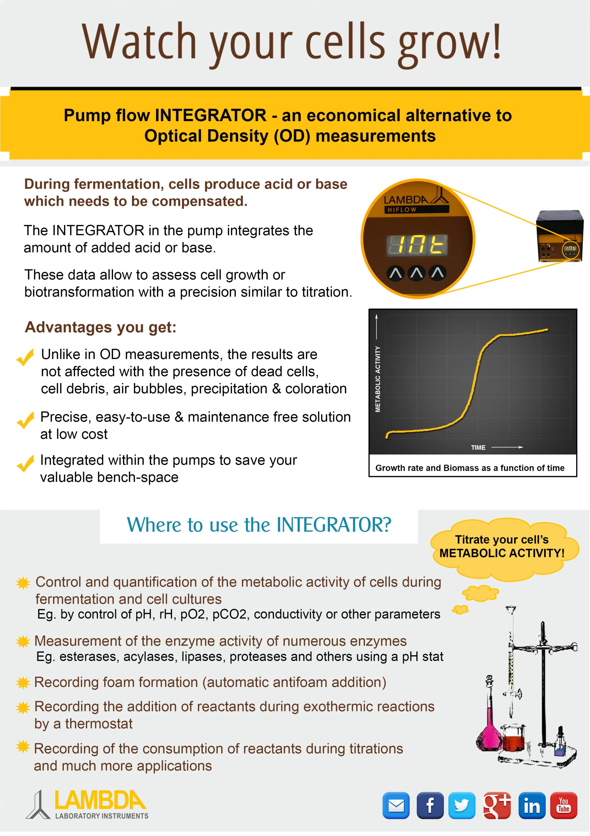 Integrator replaces OD (Optical density measurement)
