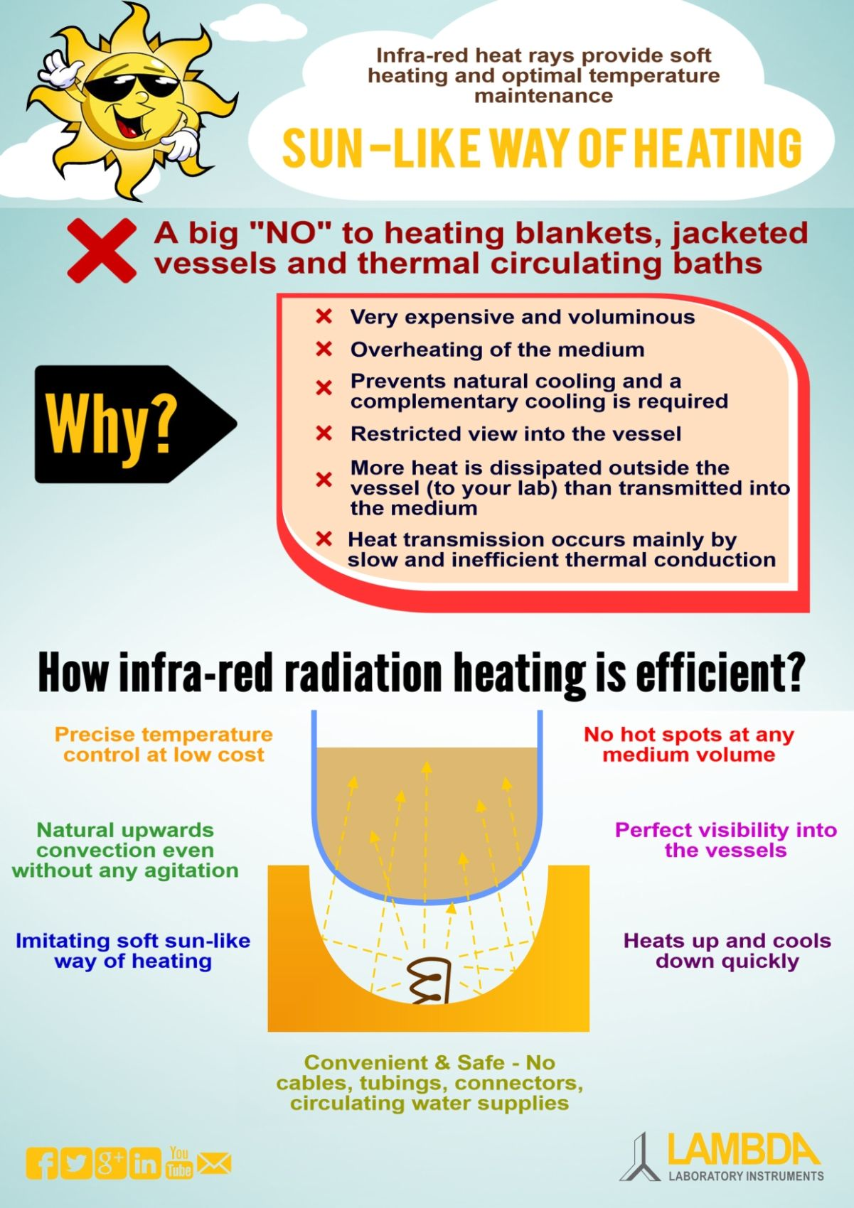 Infra-red heat rays provide soft heating and optimal temperature maintenance
