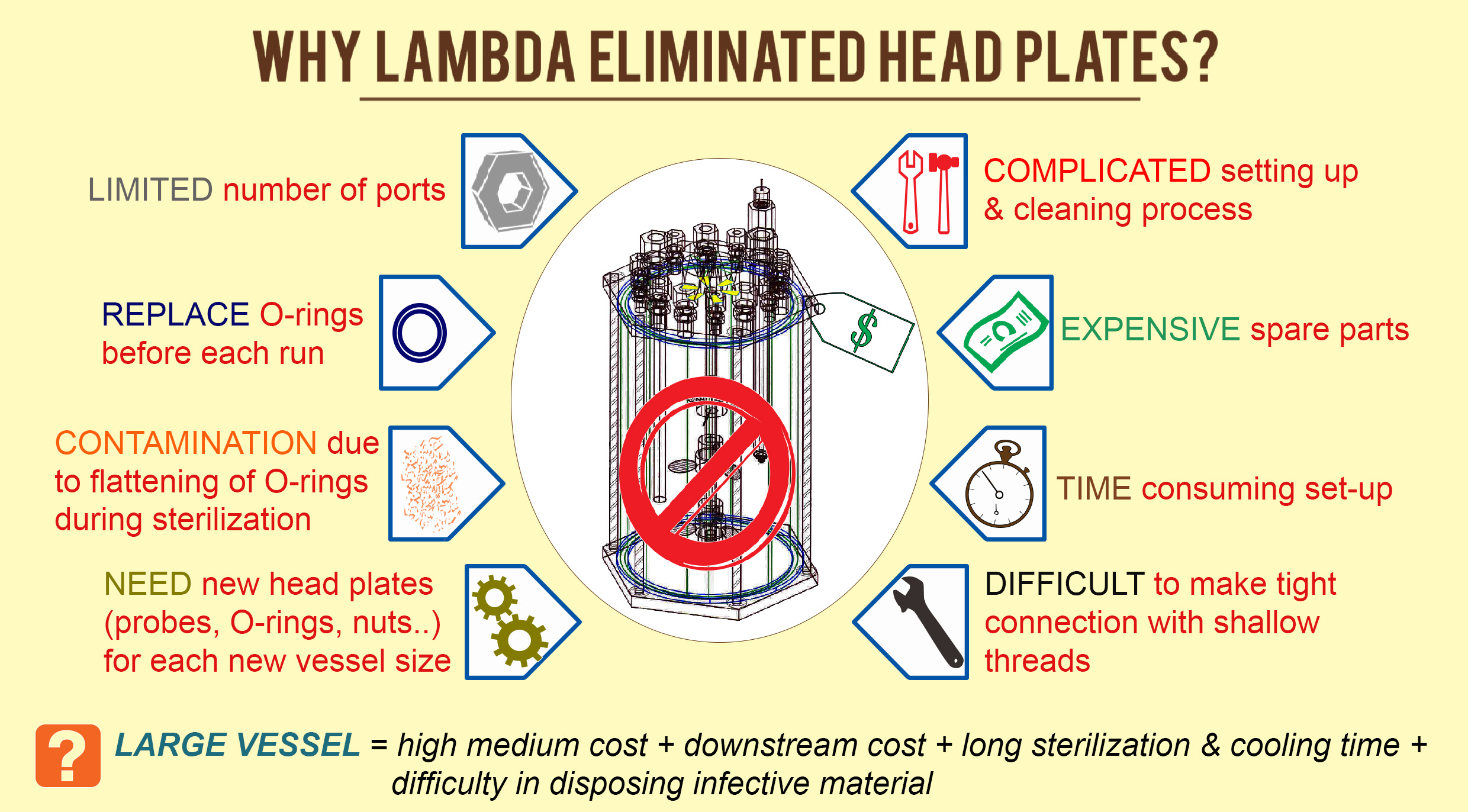 Why LAMBDA eliminated expensive head plates in MINIFOR Fermenter and bioreactor